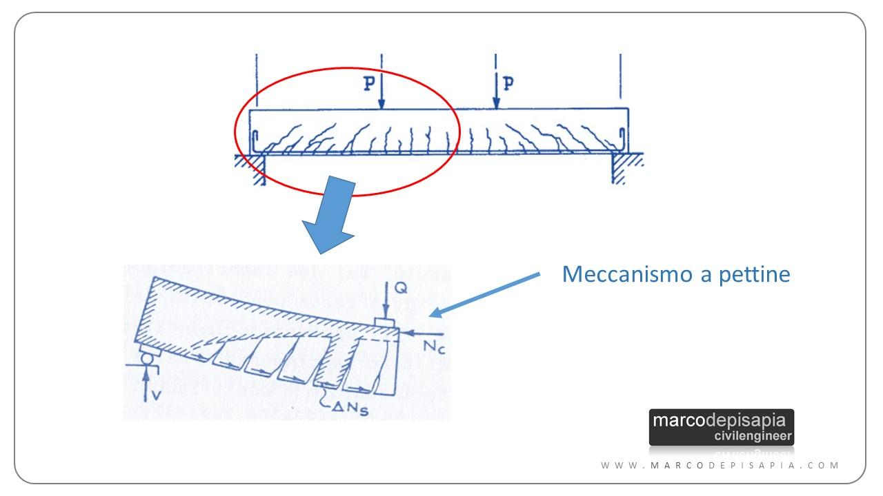 meccanismo resistente pettine taglio