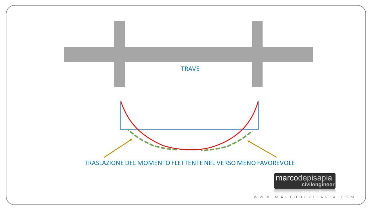 traslazione diagramma momento flettente taglio