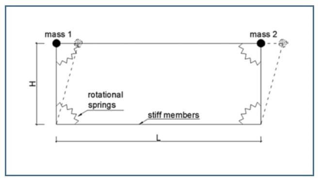 modello parete molle rotazionali