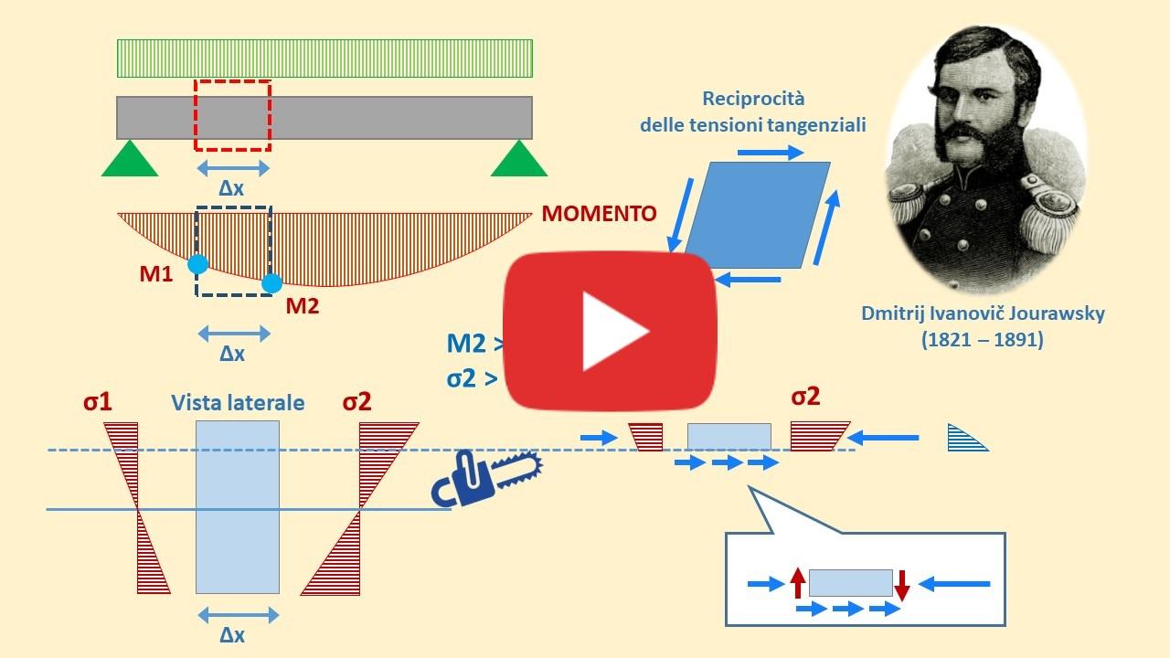Teoria di Jourawsky: come applicarla senza perdersi in formule [video]