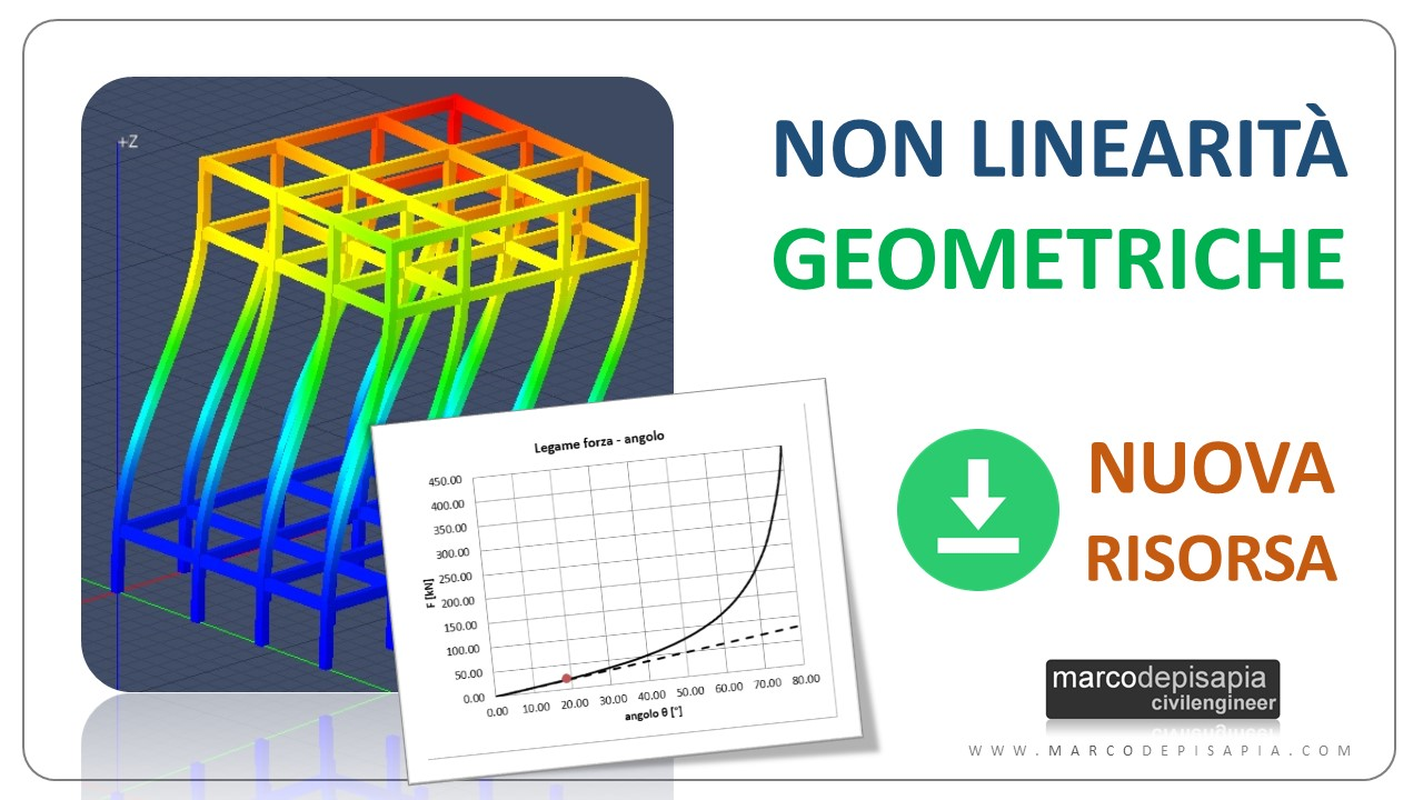 Non linearità geometriche: quando devi tenerne conto [risorsa + caso studio]