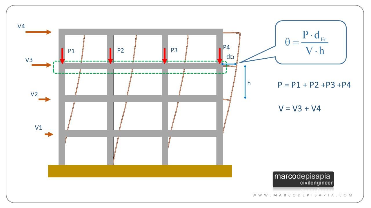 Effetti del secondo ordine: calcolo de parametro Theta