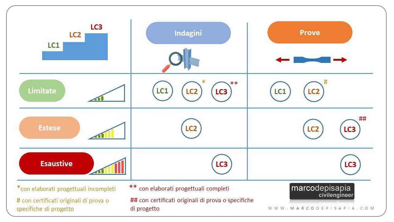 strutture esistenti in acciaio: infografica LC indagini e prove