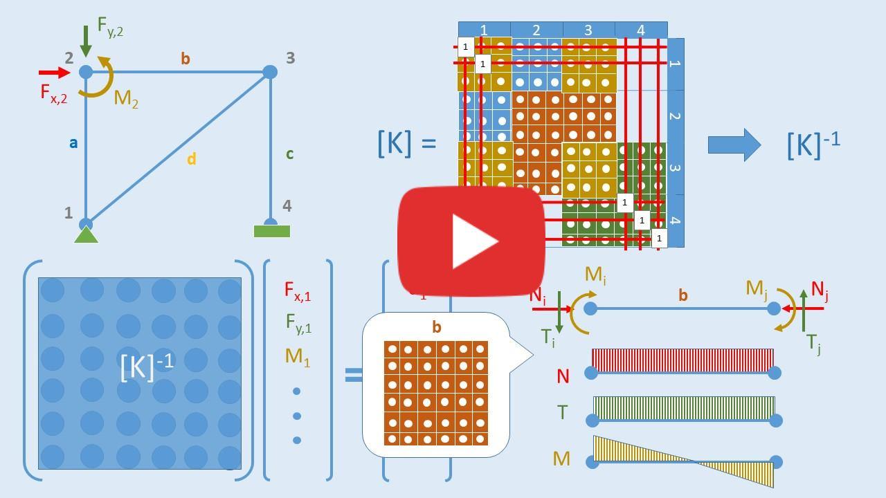 Calcolo automatico delle strutture: cosa fa il tuo software di calcolo [video]