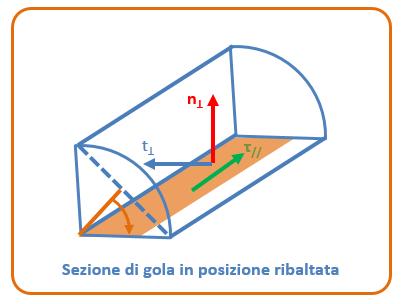 sezione di gola saldatura in posizione ribaltata