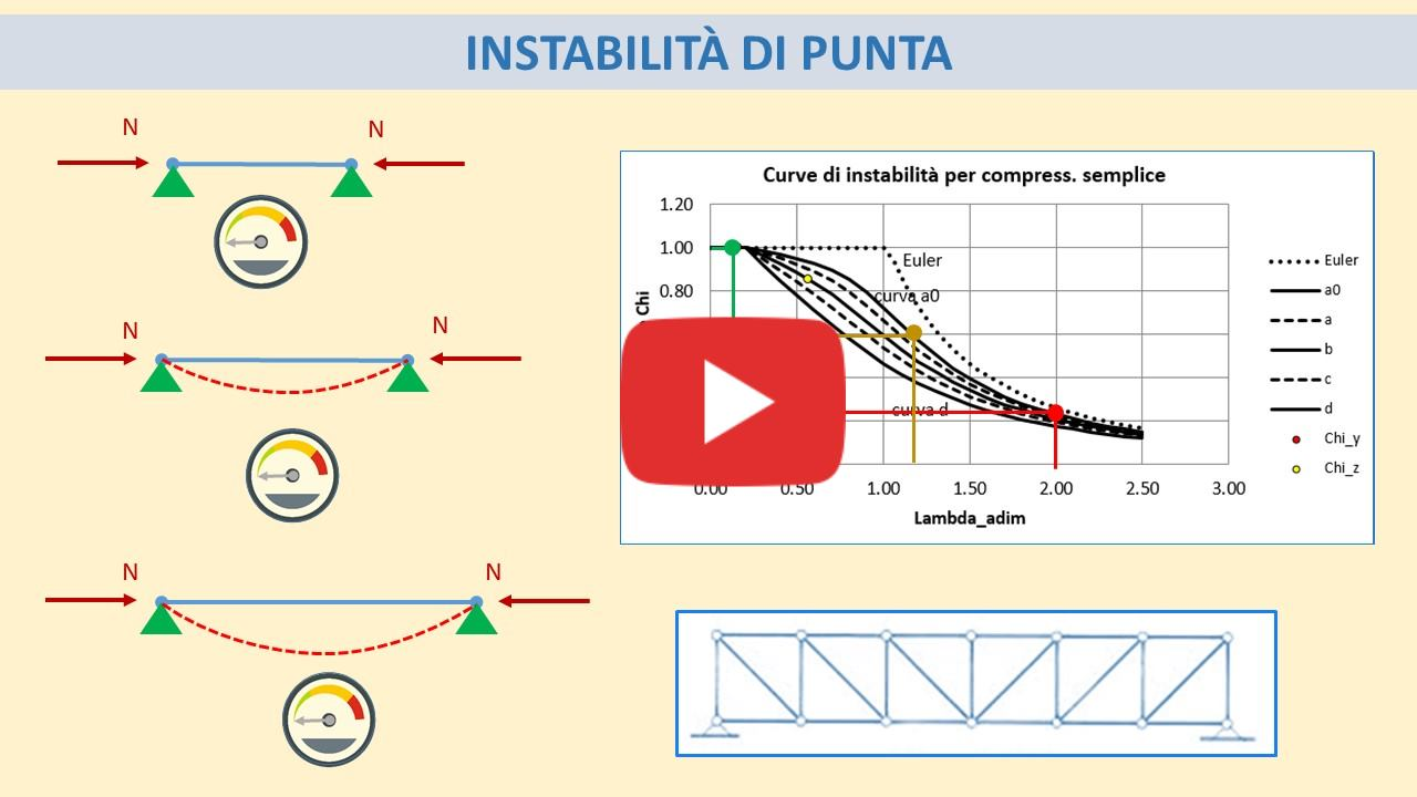 Snellezza e stabilità: il pericolo delle aste in acciaio [video]