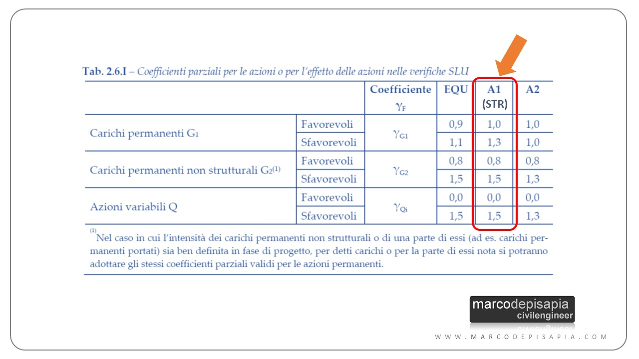 coefficienti parziali