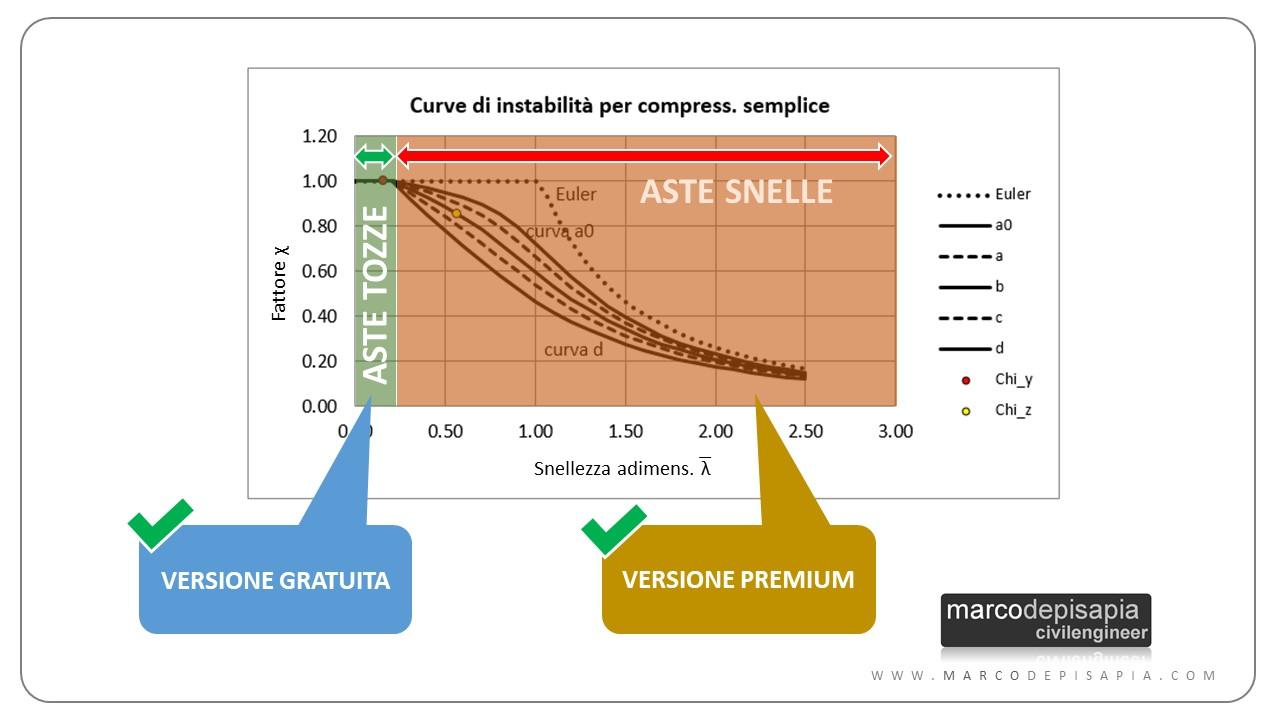 aste tozze e snelle curva di stabilità