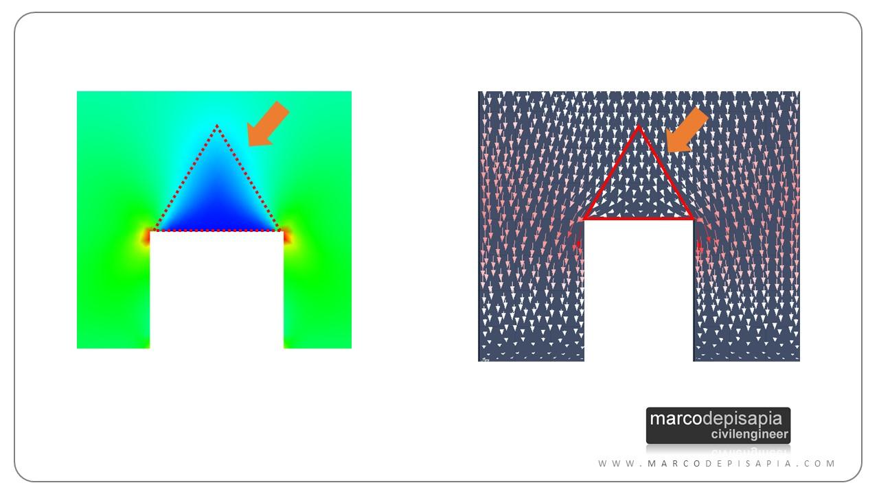 triangolo scarico modello fem