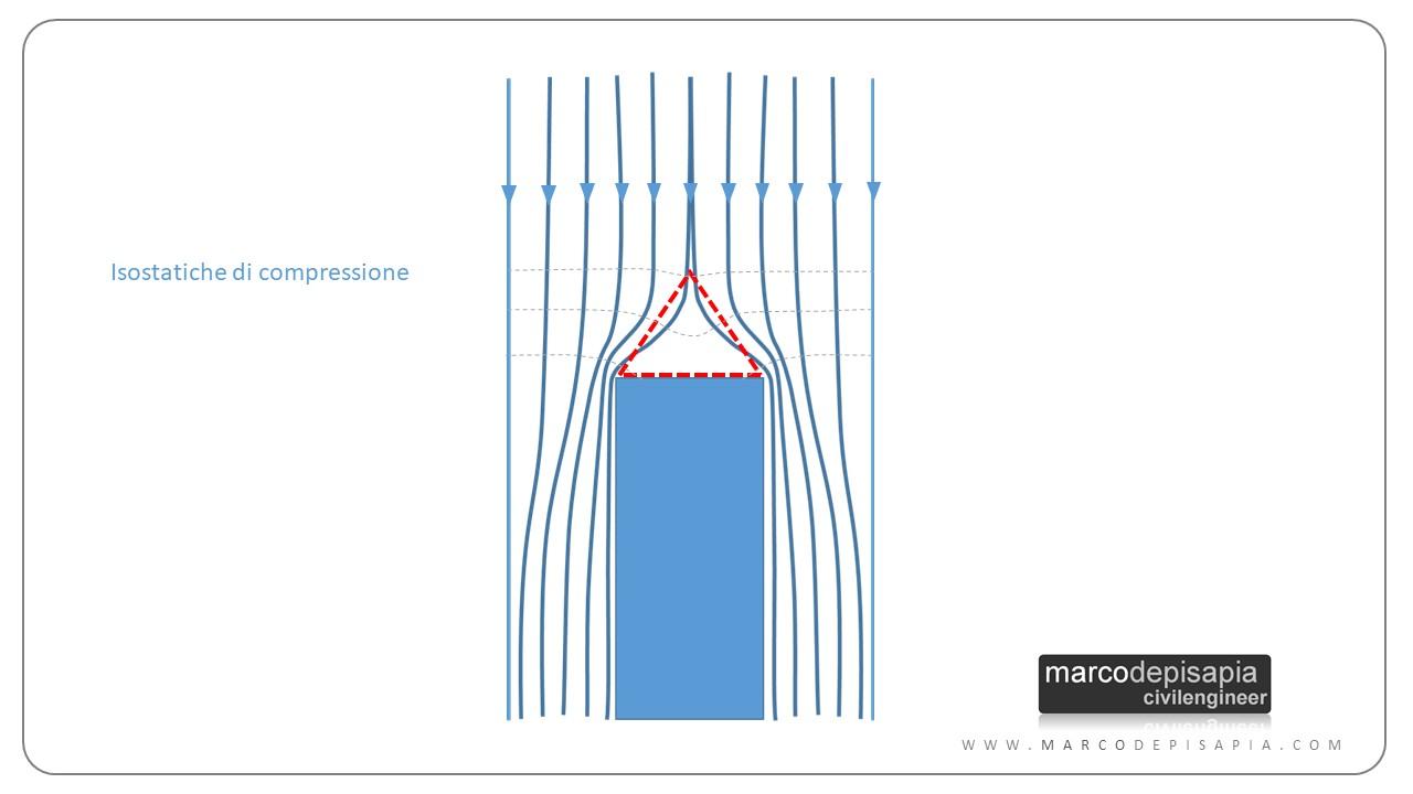 architrave isostatiche compressione