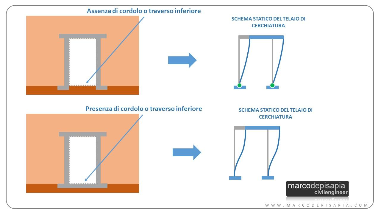 schema statico della cerchiatura metallica