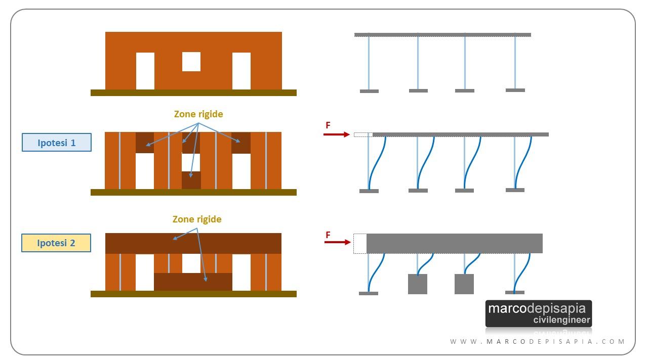 apertura vano in muratura portante: altezza deformabile dei setti