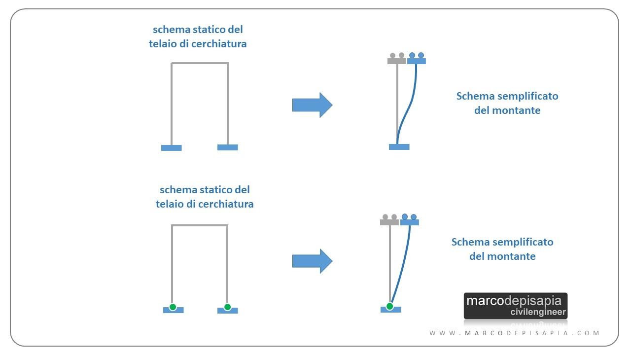 cerchiatura: schema statico semplificato