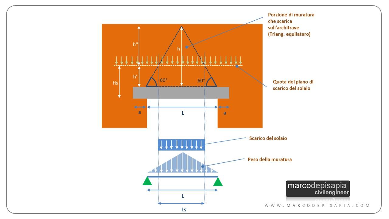 Arco In Muratura Calcolo.Calcolo Statico Architrave Dalla Porta Di Micene Al