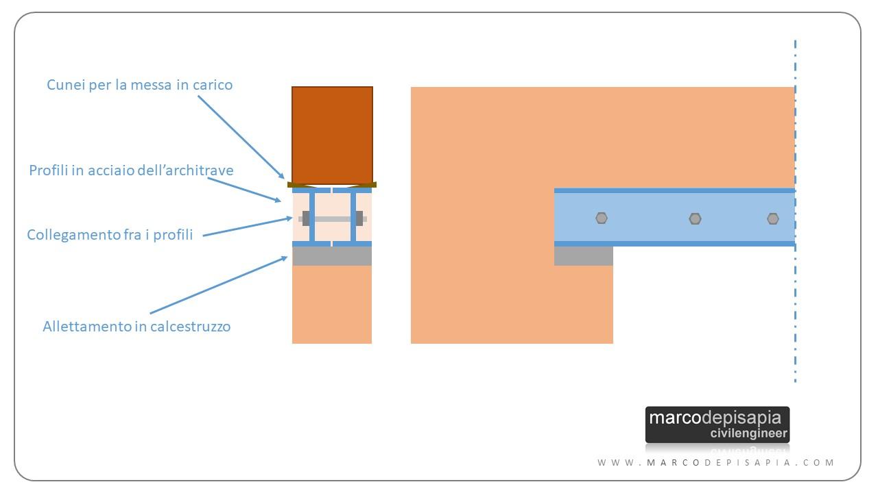architrave dettagli costruttivi