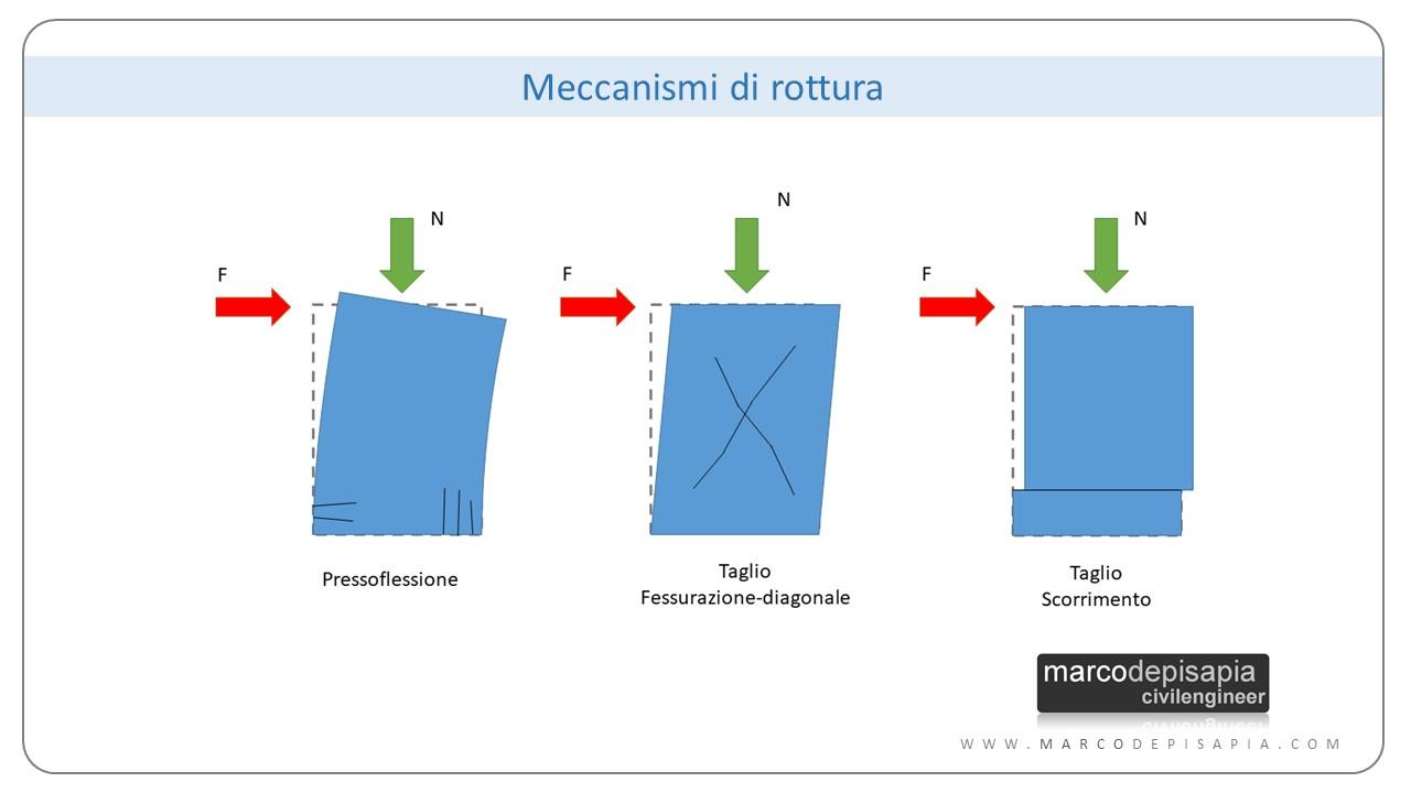 resistenza a taglio muratura: meccanismi di rottura