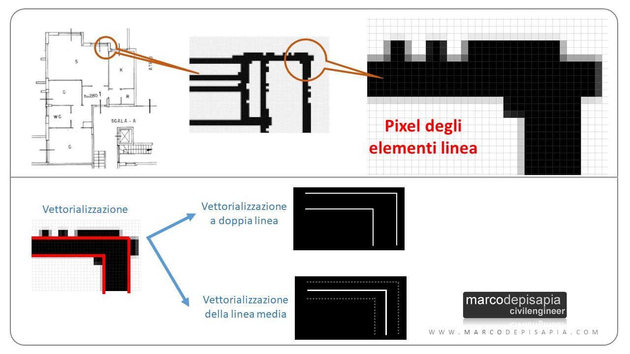 algoritmo per convertire pdf in dwg