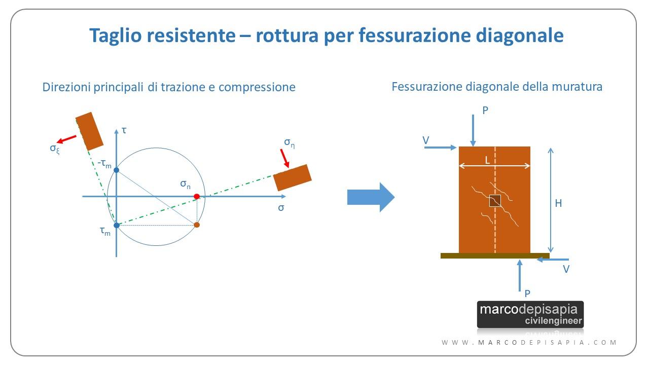 fessurazione diagonale direzioni principali