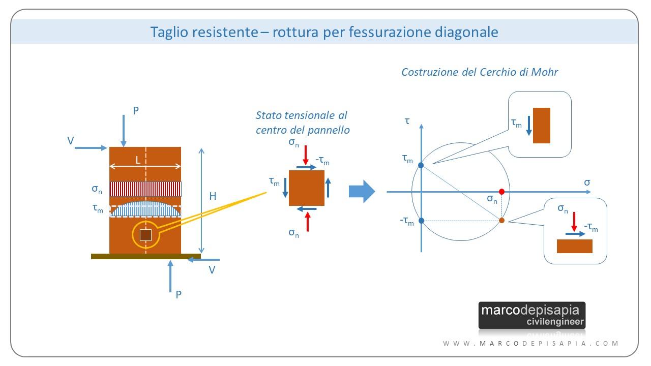 resistenza a taglio muratura: fessurazione diagonale
