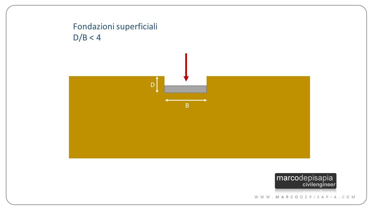 Calcolo Dei Cedimenti Di Fondazioni Superficiali.La Formula Di Terzaghi Carico Limite Di Fondazioni Superficiali