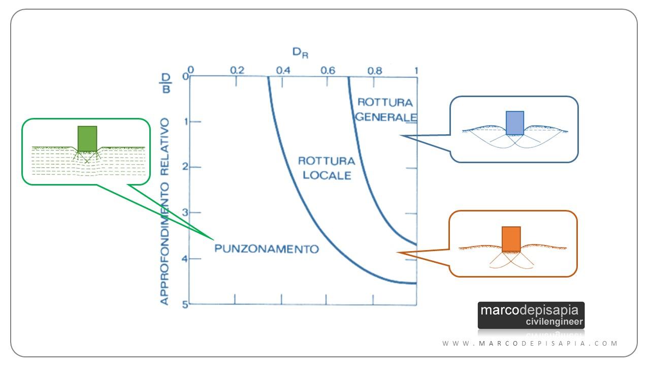 formula di terzaghi: profondità e densità relativa