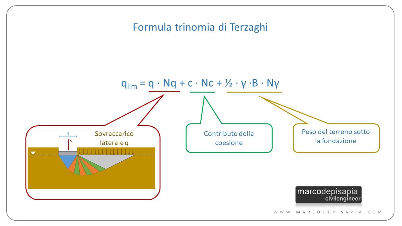 formula di terzaghi: formula trinomia
