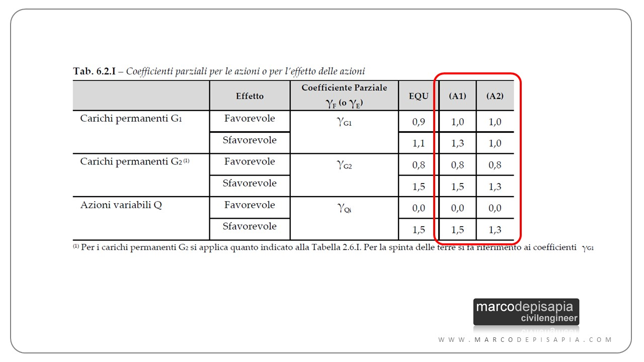 verifica geotecnica: Coefficienti A