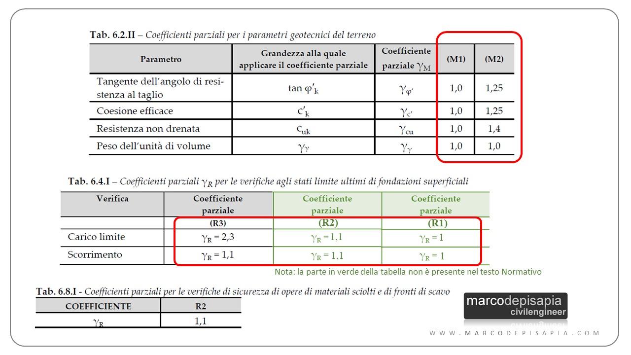 verifica geotecnica: coefficienti M R