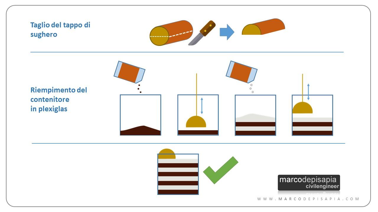 fondazioni superfici di rottura: esperimento