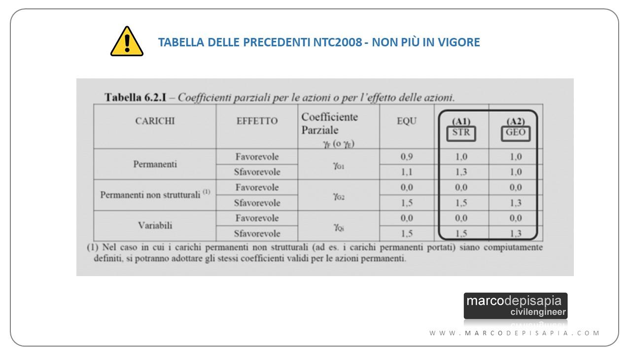 verifica geotecnica: tabella ntc2008
