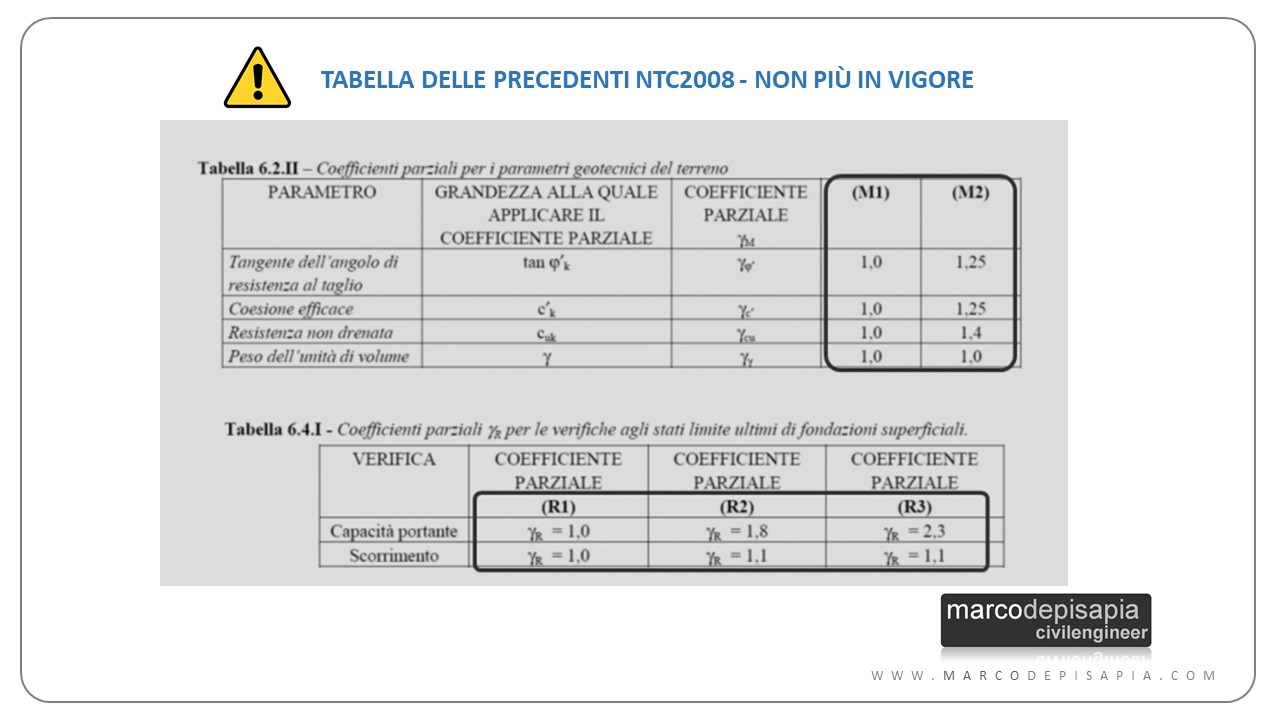 verifica geotecnica: tabelle ntc2008
