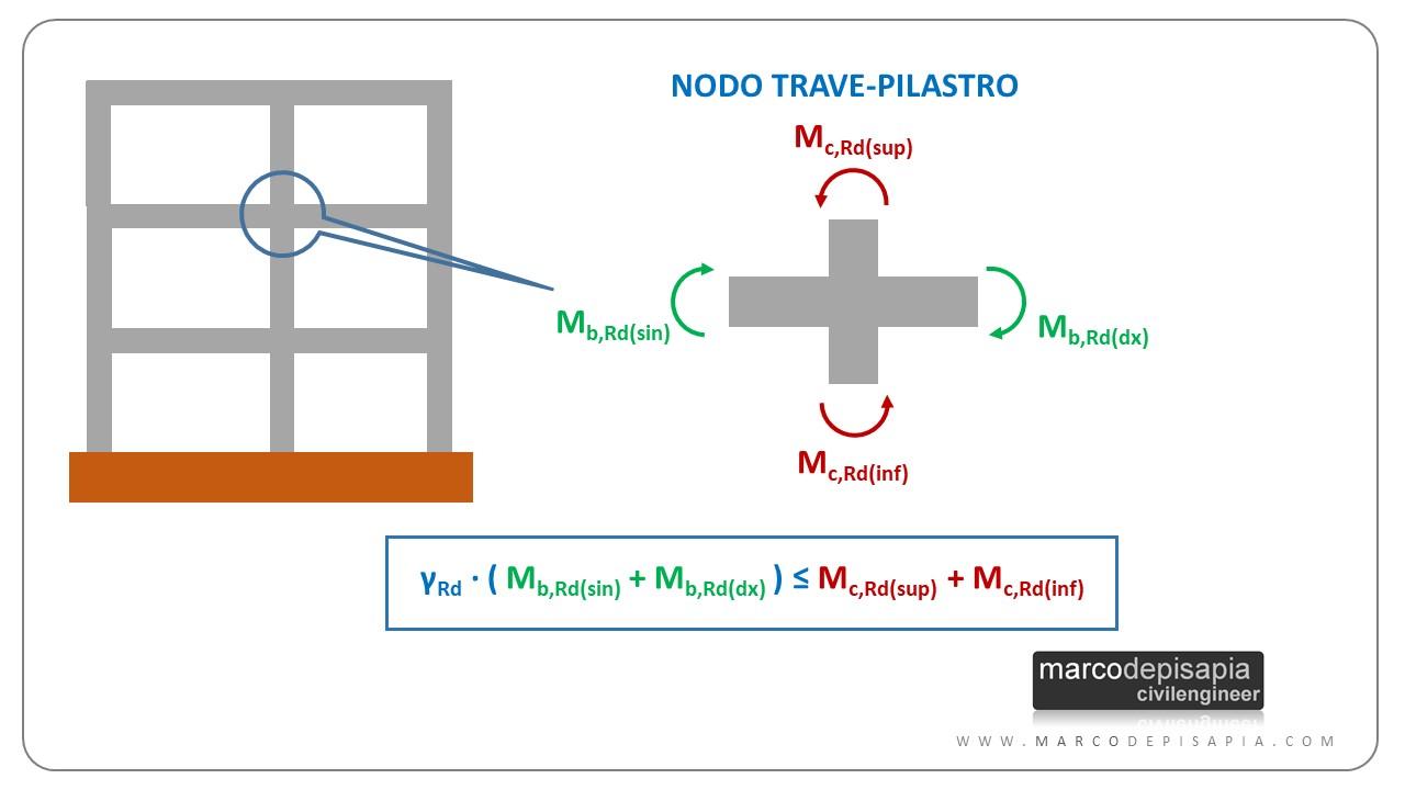 gerarchia delle resistenze per i pilastri