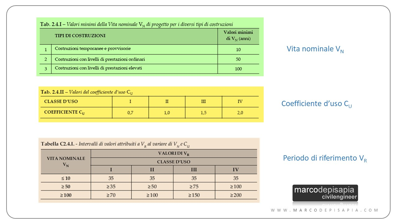 calcolo azione sismica excel: vita nominale e classe d'uso