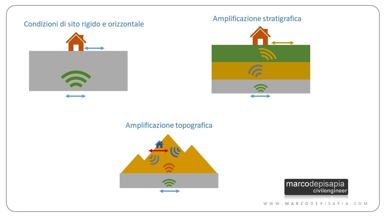 amplificazione stratigrafica e topografica