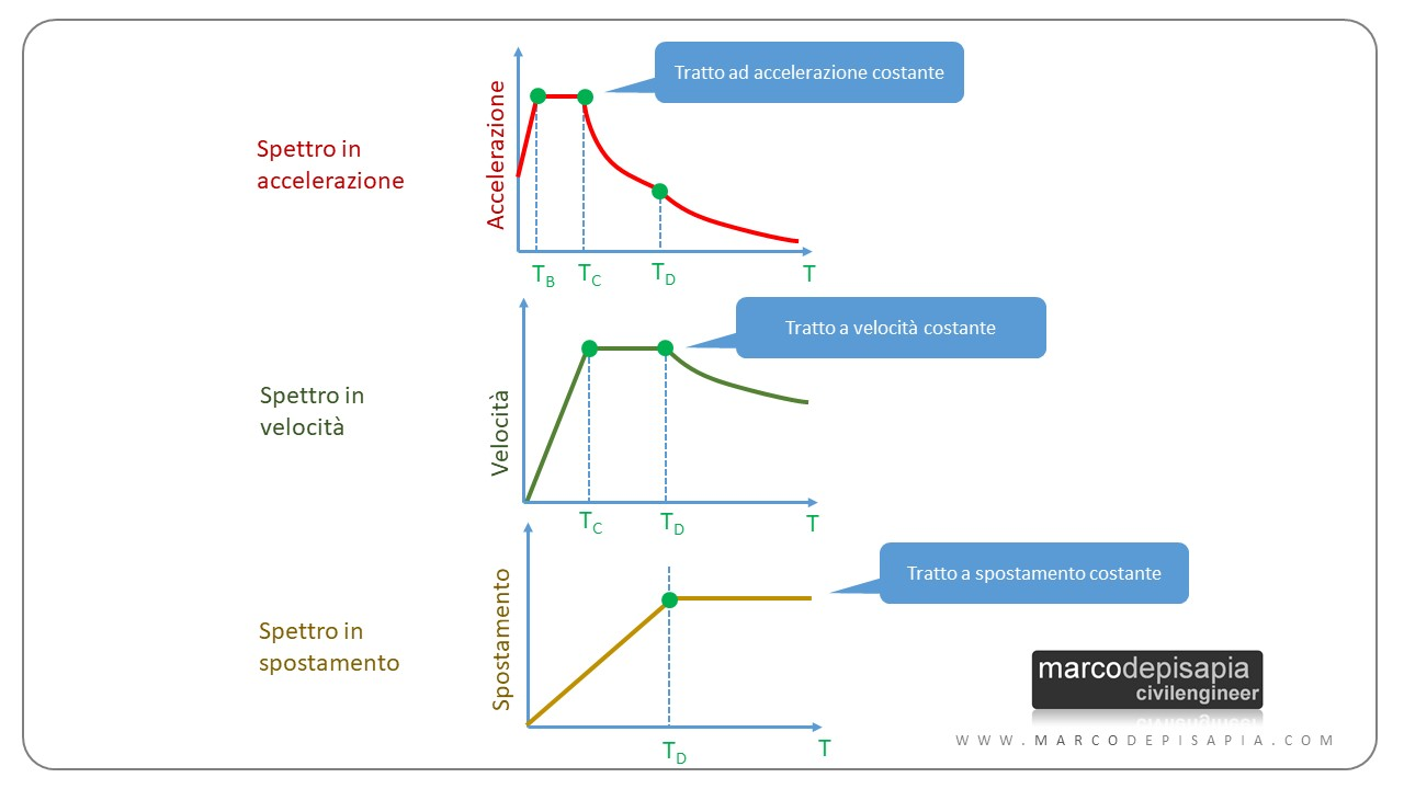 calcolo azione sismica: spettri