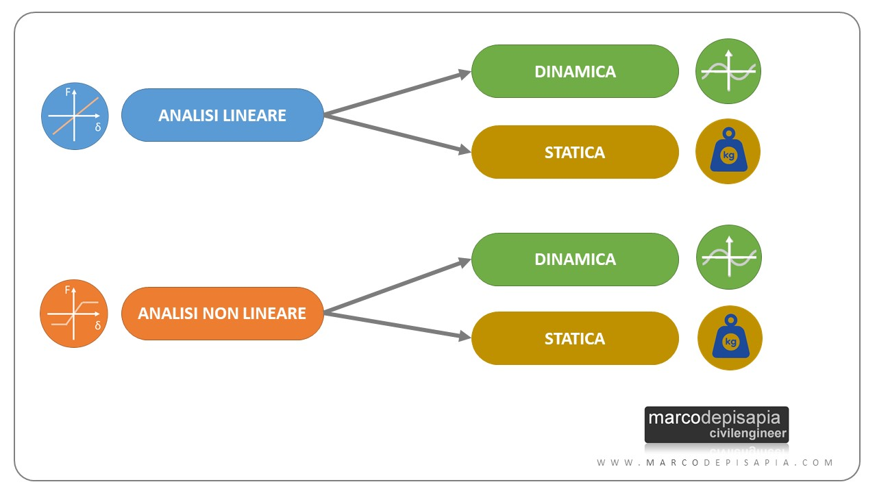 analisi strutturale: 4 mtipologie