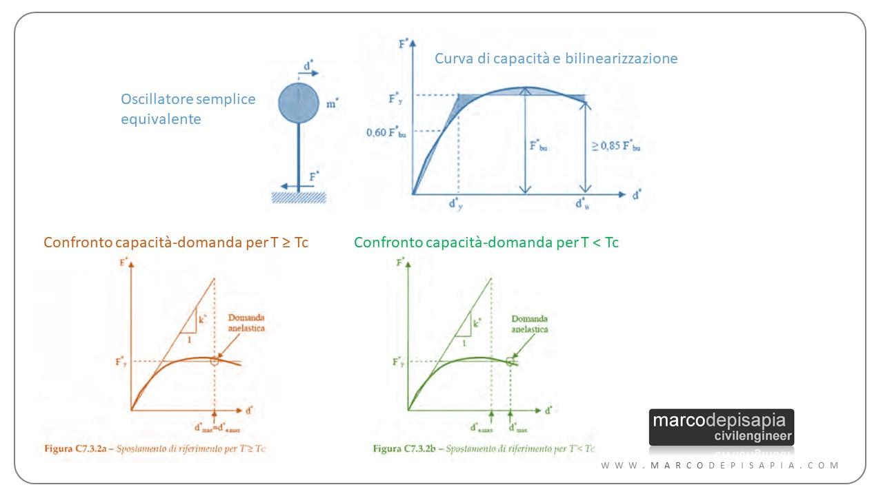 analisi strutturale: pushover curva di capacità