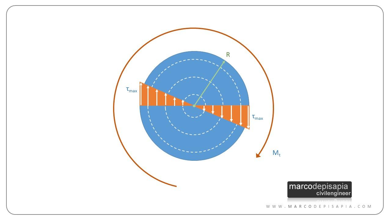 rigidezza torsionale: sezione circolare