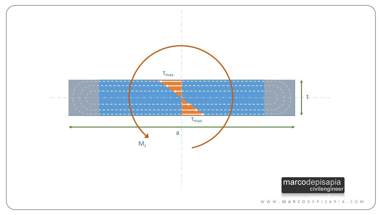 rigidezza torsionale: sezione sottile