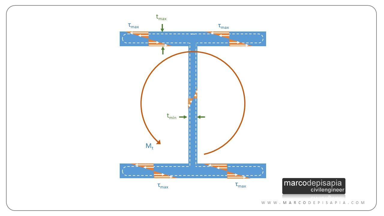 rigidezza torsionale: sezione a doppio T