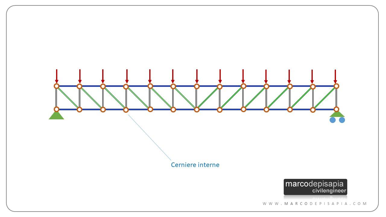 travature reticolari: schema statico