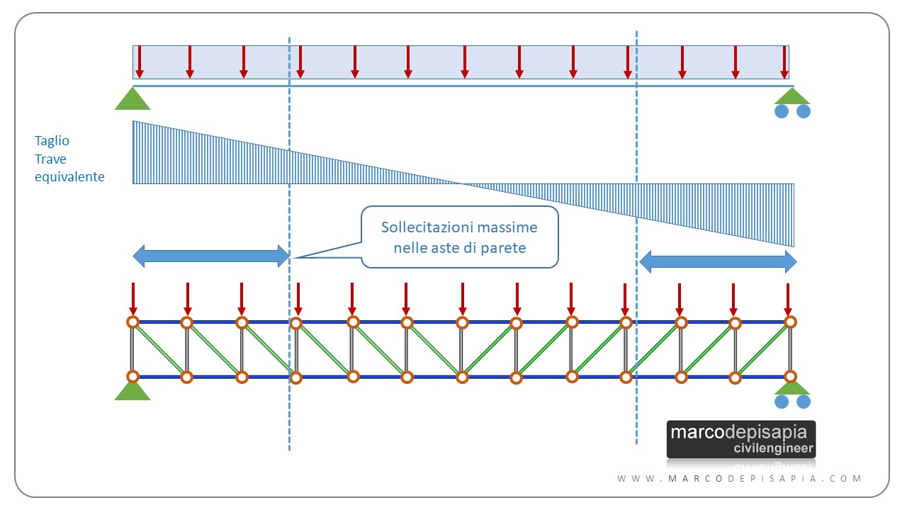 travature reticolari: analogia del taglio