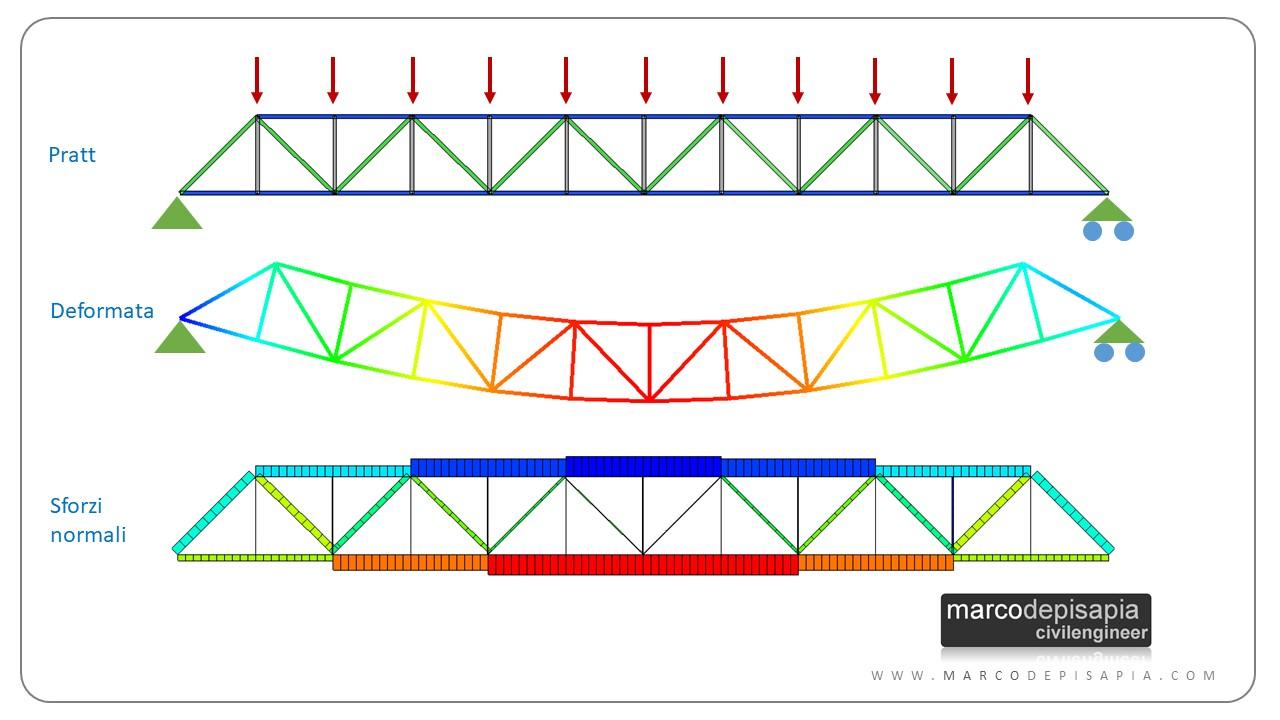 travature reticolari: Pratt