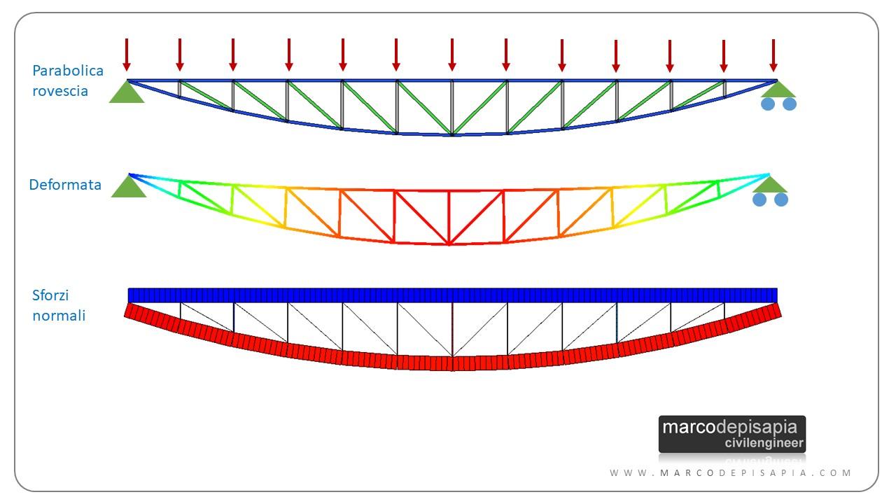 travature reticolari: parabolica rovescia