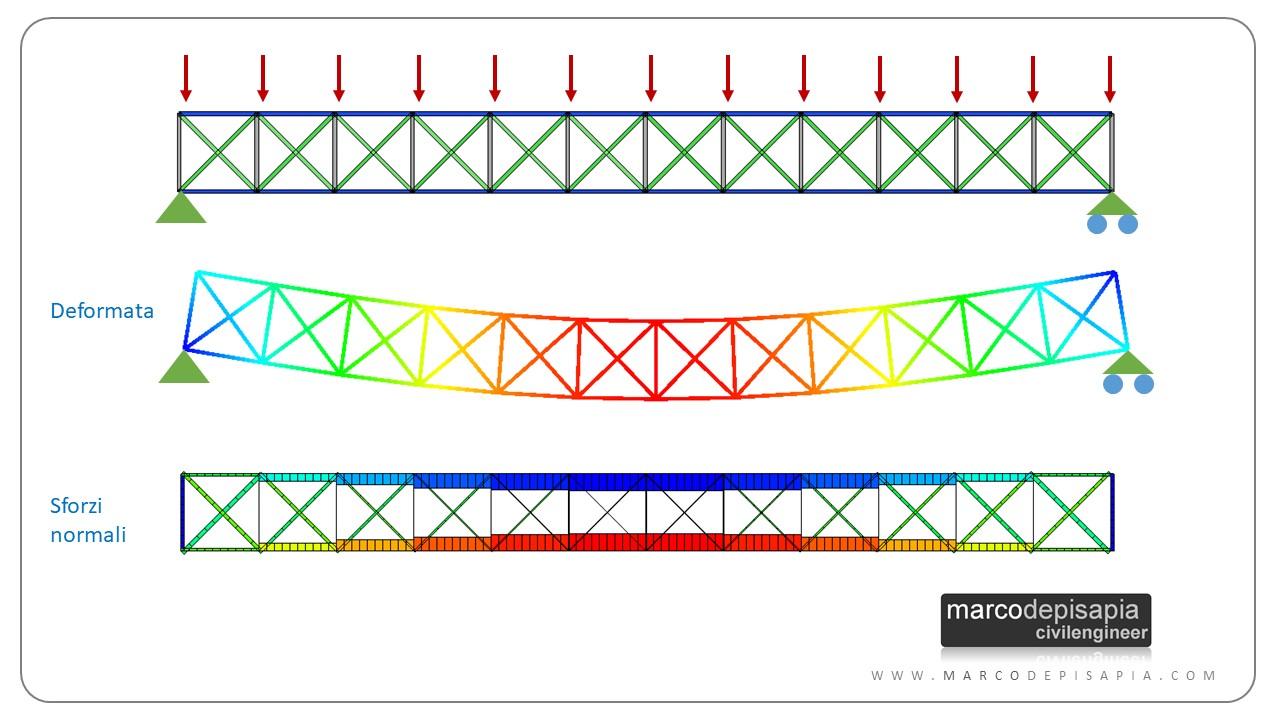 travature reticolari: schema iperstatico