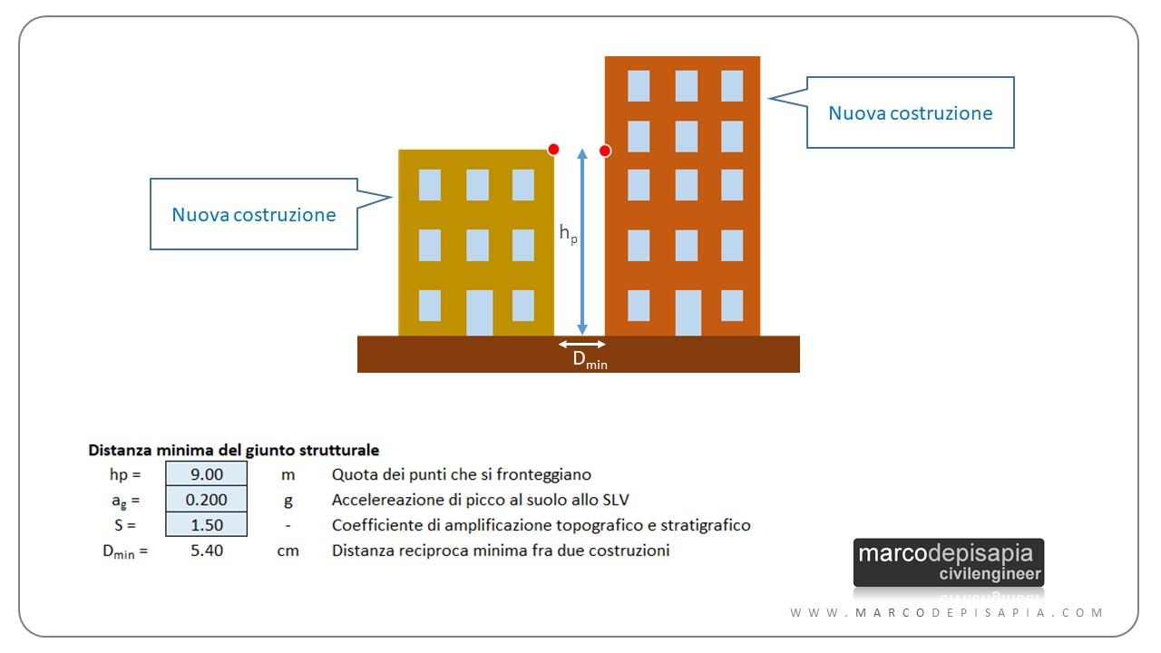 giunto strutturale: esempio numerico