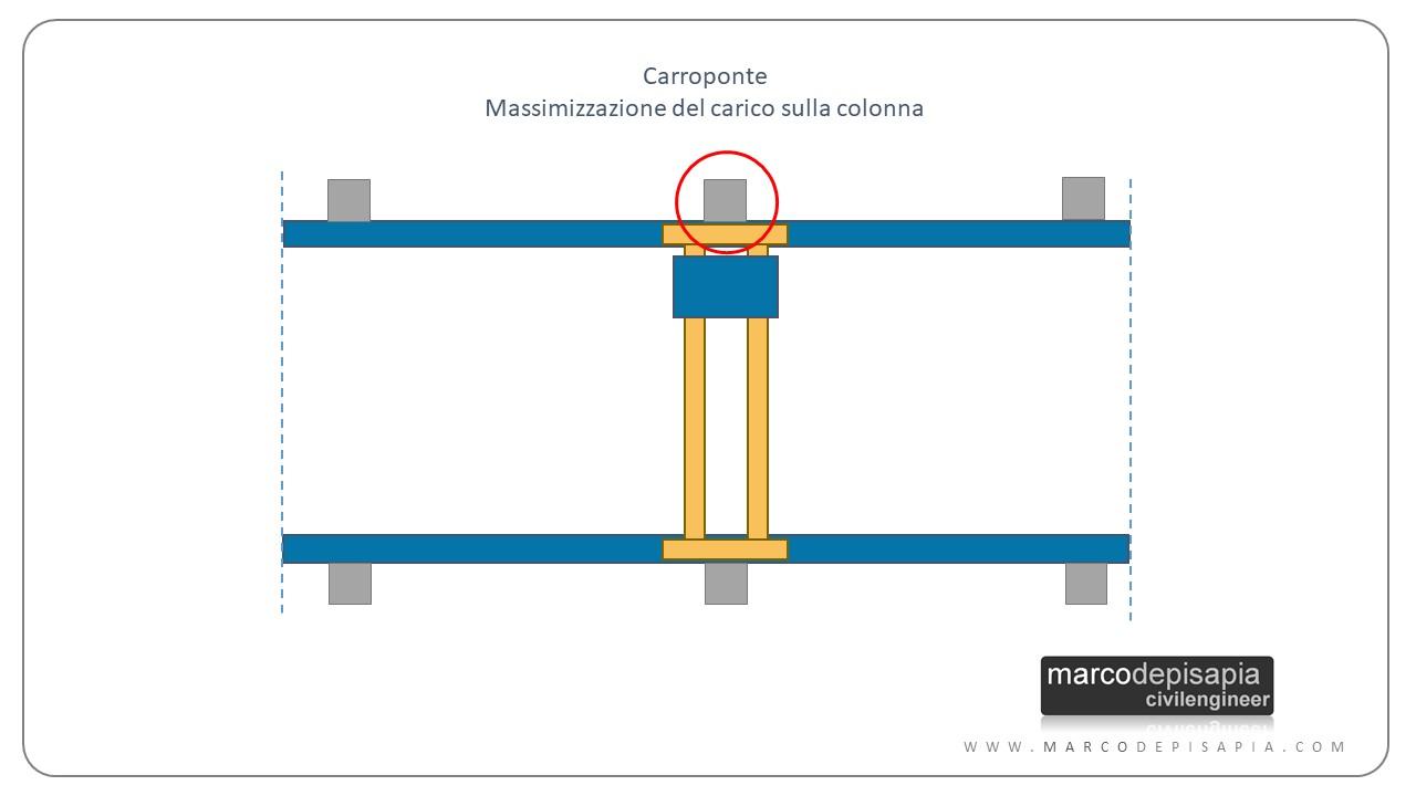 calcolo del carroponte: azione massima sulla colonna