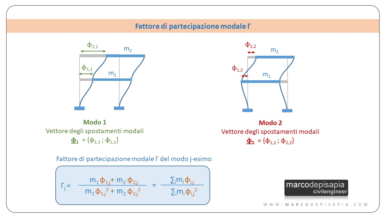fattore di partecipazione modale: formule per il calcolo