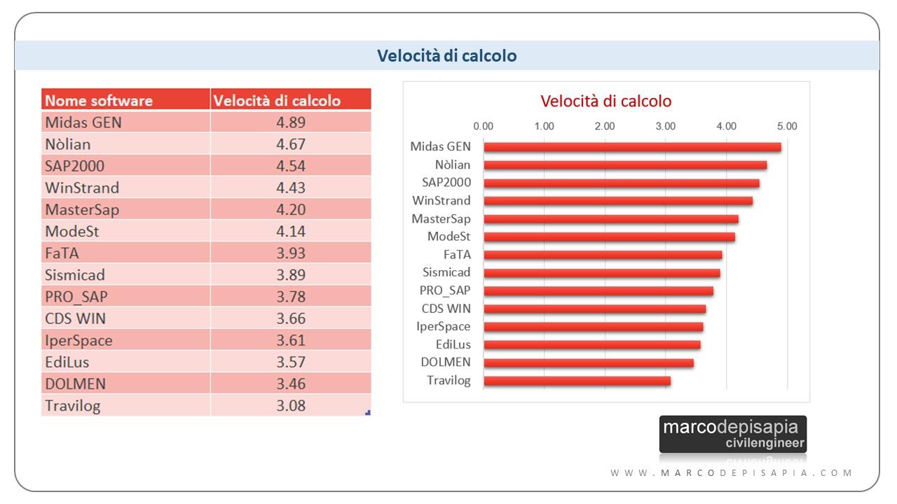 miglior software di calcolo strutturale - i più veloci: Midas Gen, Nòlian, SAP2000