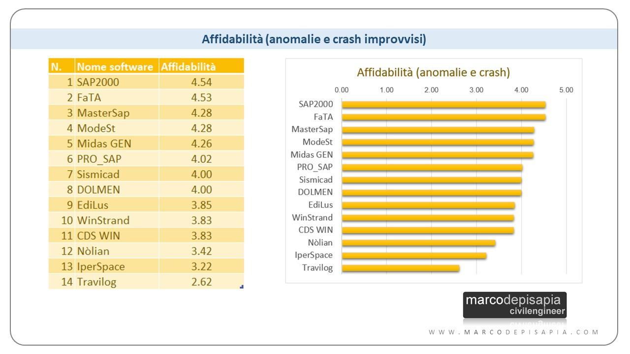 miglior software di calcolo strutturale - i più affidabili: SAP2000, FaTA, MasterSap
